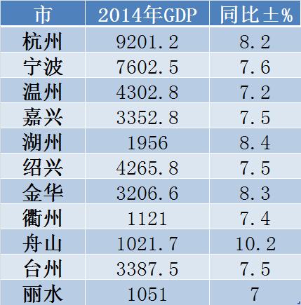 灵宝gdp_数说两会 GDP预期目标总是 七上八下